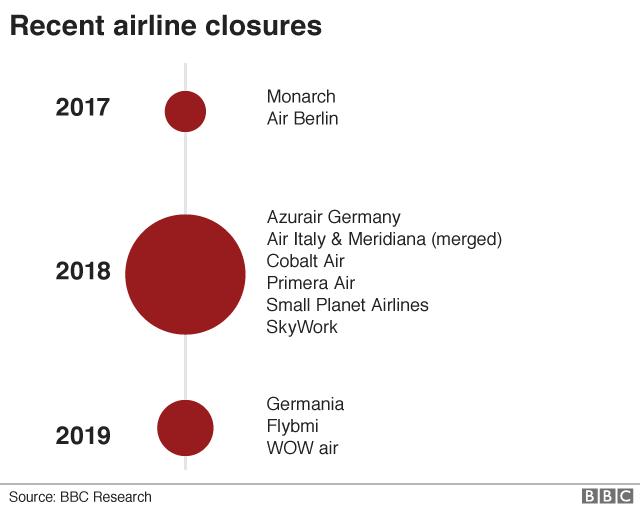 Defunct airline timeline