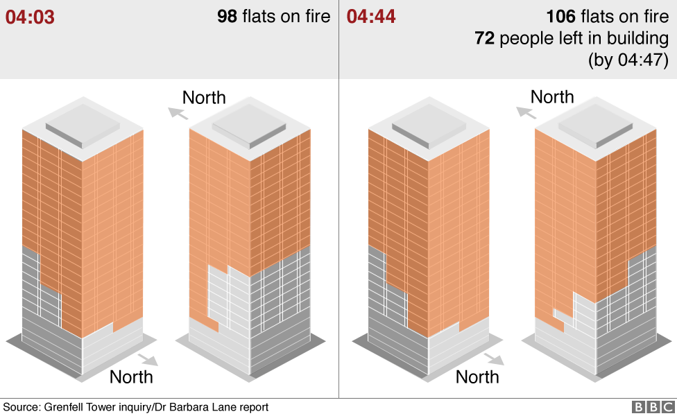Graphics showing how the fire spread from 98 flats to 106 flats between 04:03 and 04:44
