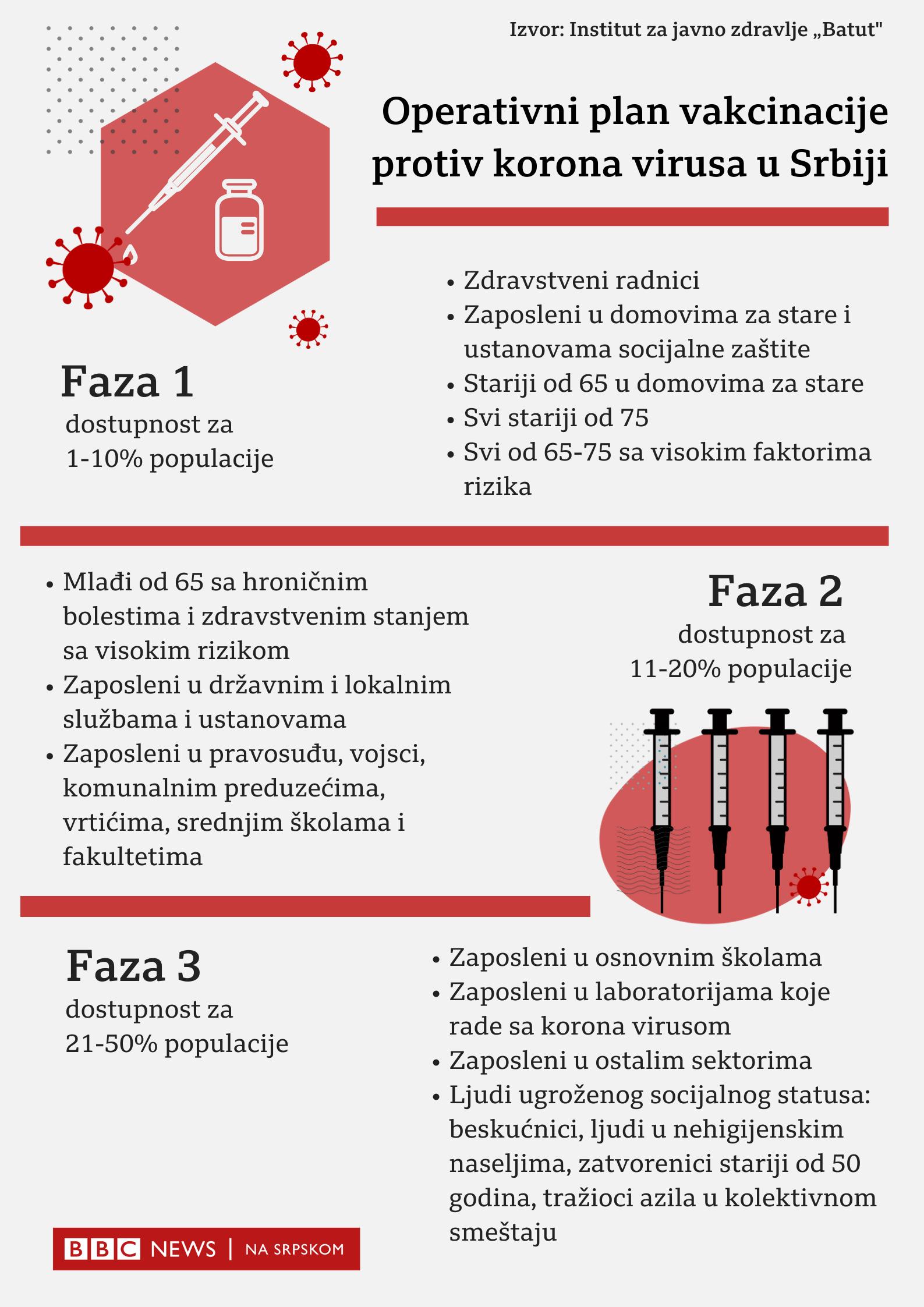 Plan vakcinacije