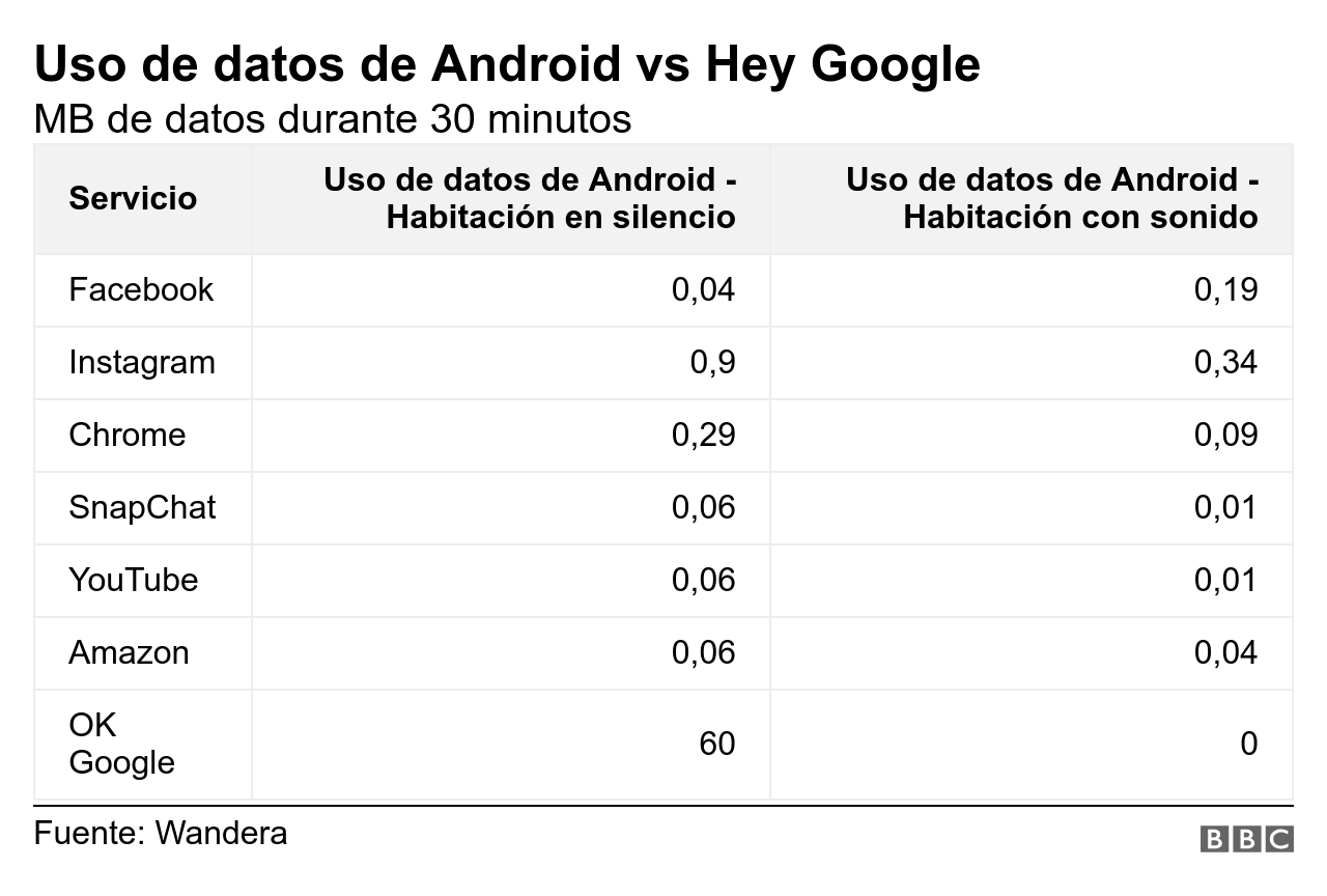 Uso de datos de Android vs Hey Google
