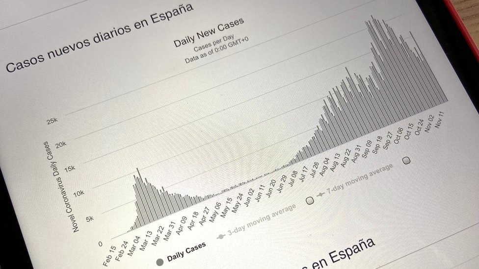 Curva de casos diarios en España