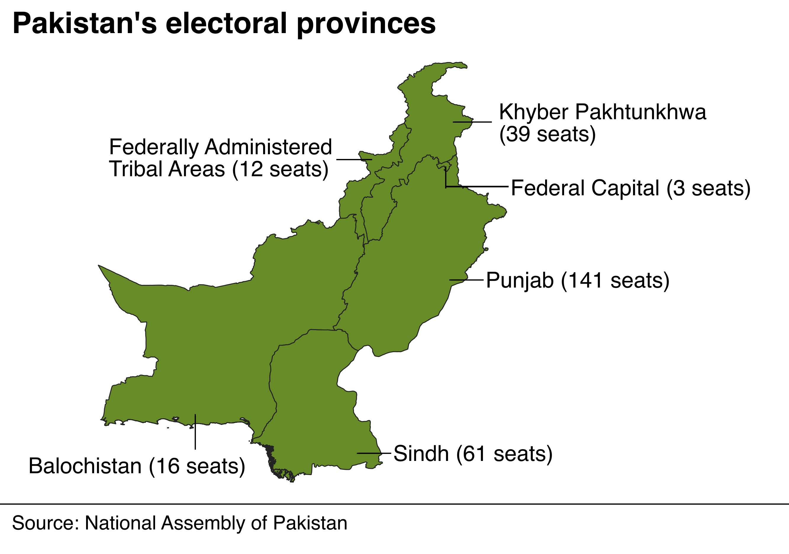 Map showing Pakistan's electoral provinces and the number of seats in each one. More than half - 141 out of 272 - are in Punjab