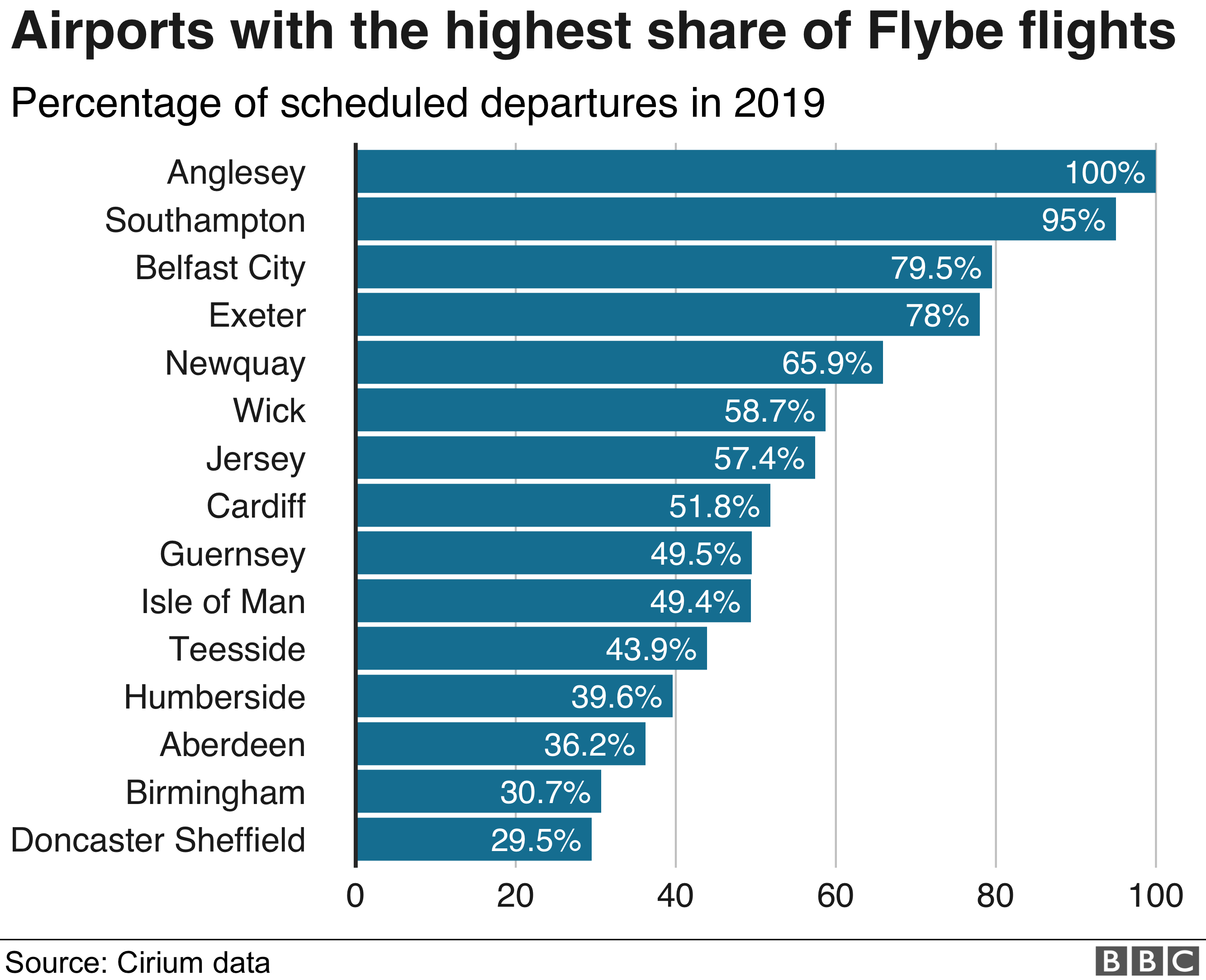 Flybe flight share