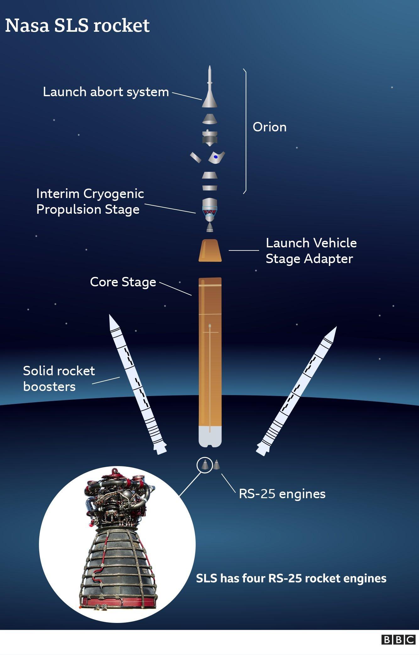 مكونات المركبة مع صواريخ الدفع