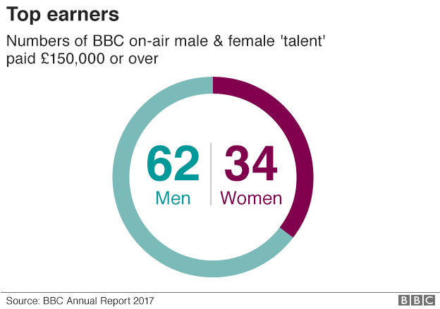 BBC pay graphic