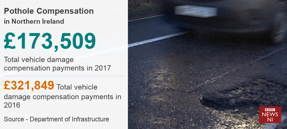 Pothole Compensation in Northern Ireland