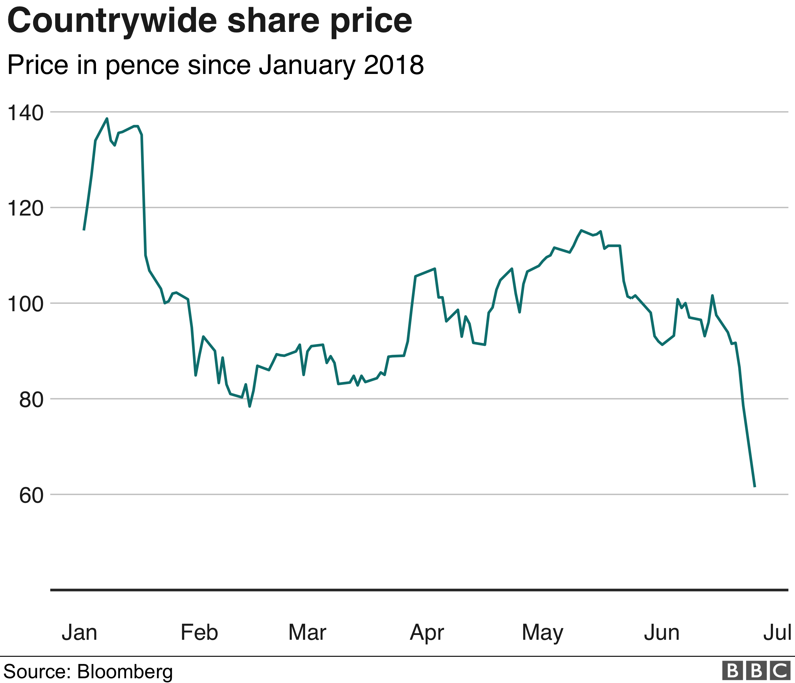 Countrywide share price