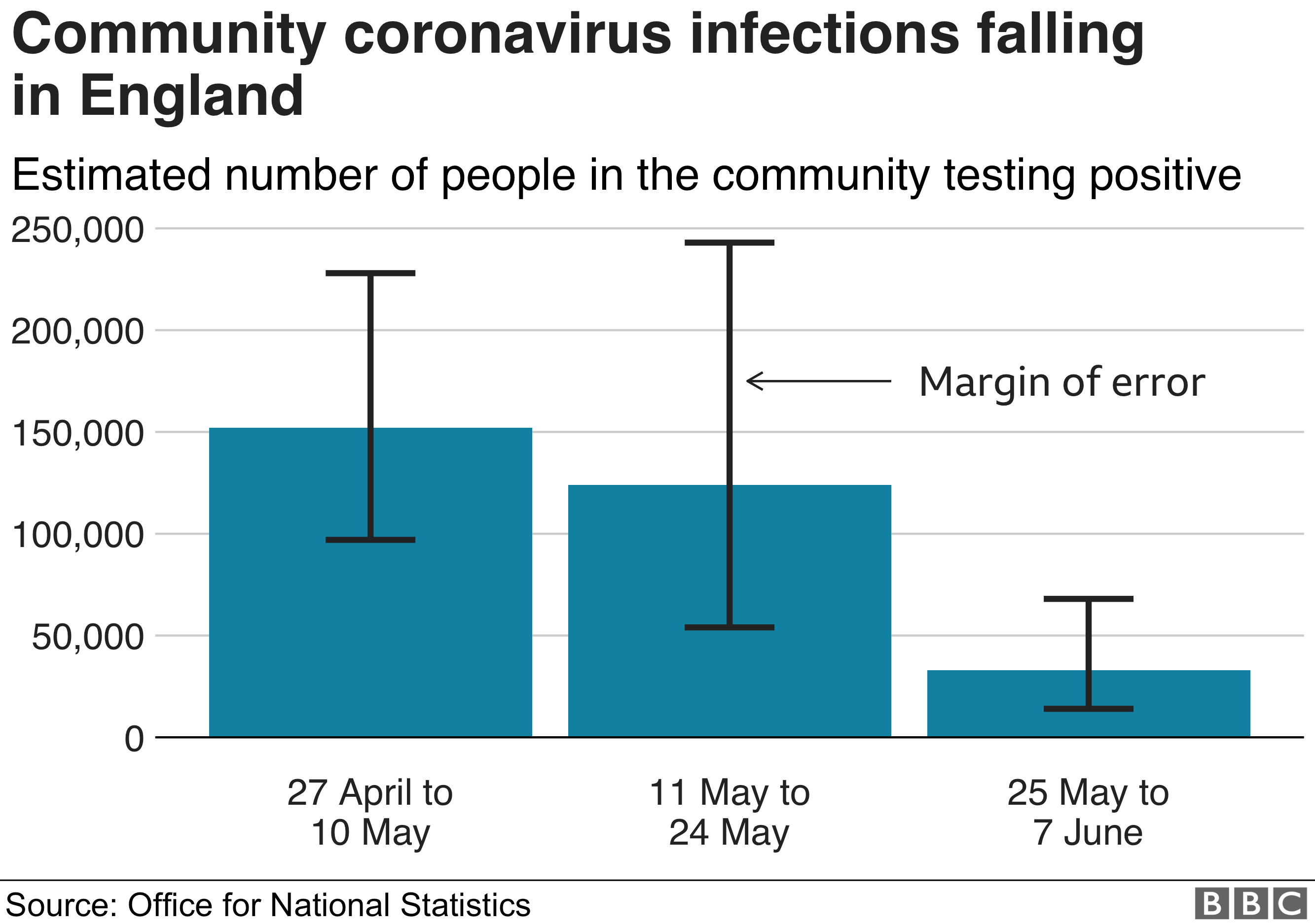 Community coronavirus infections falling in England