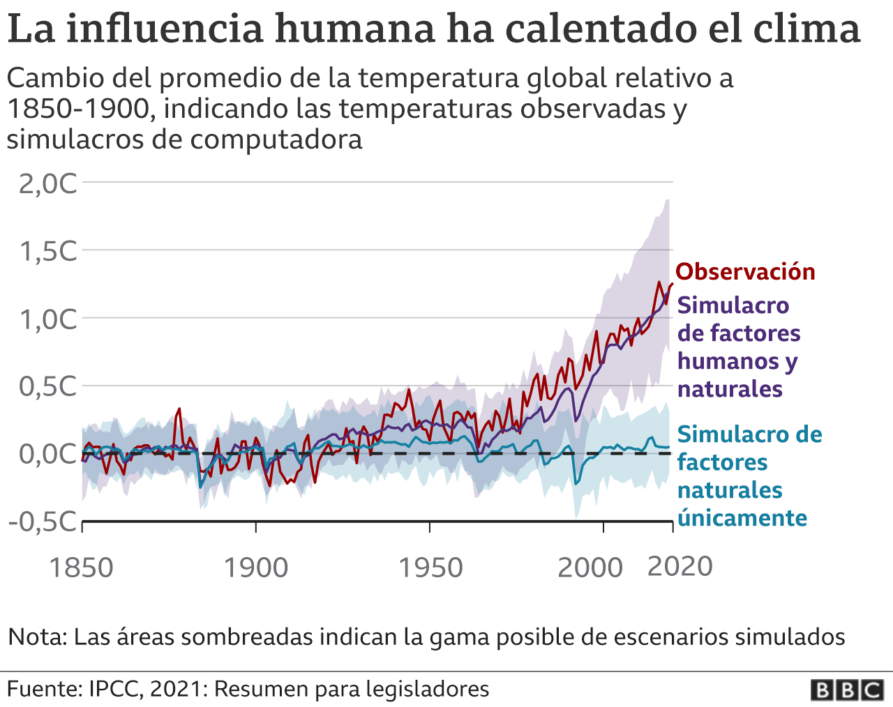 gráfico - calentamiento