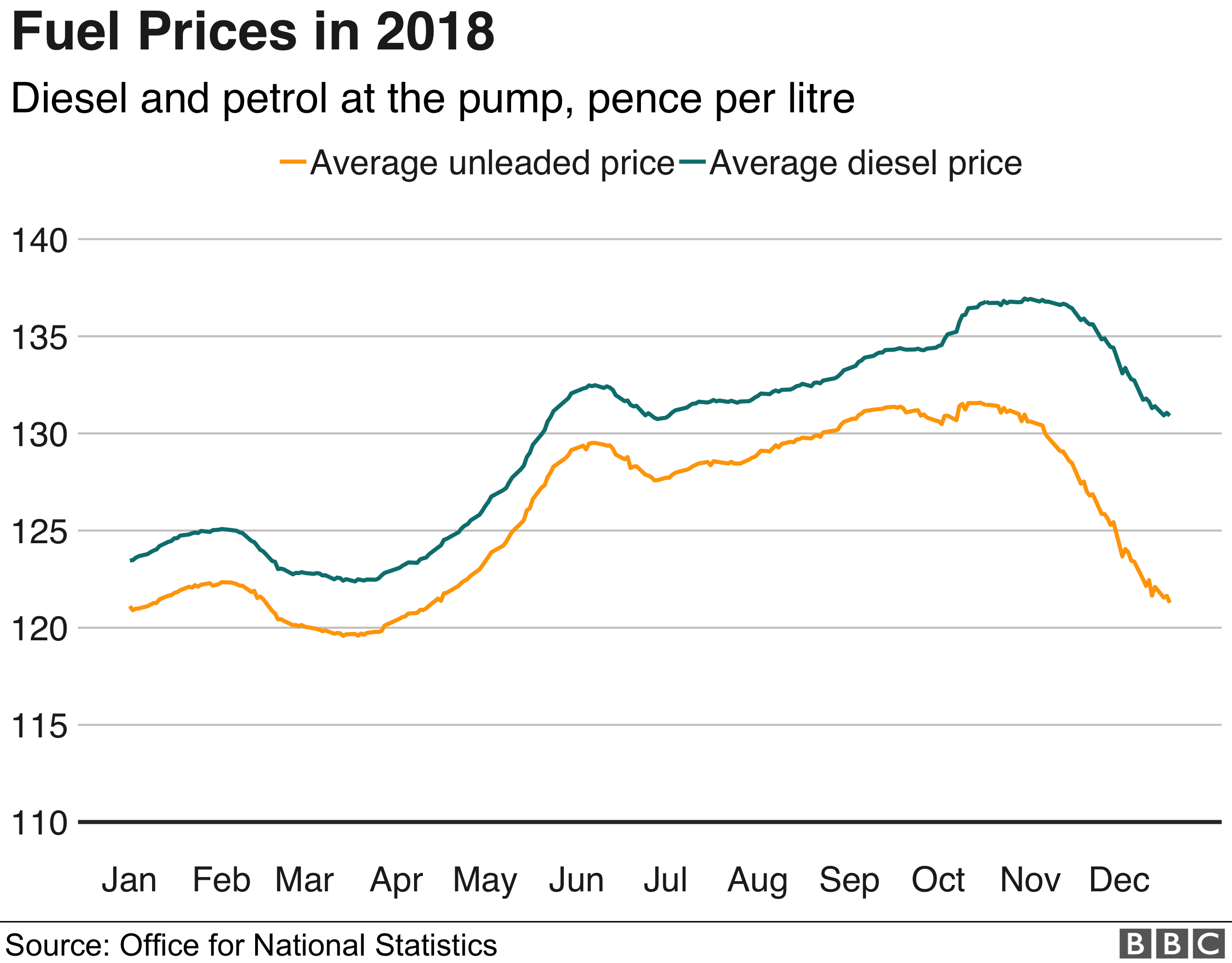 Fuel Prices in 2018