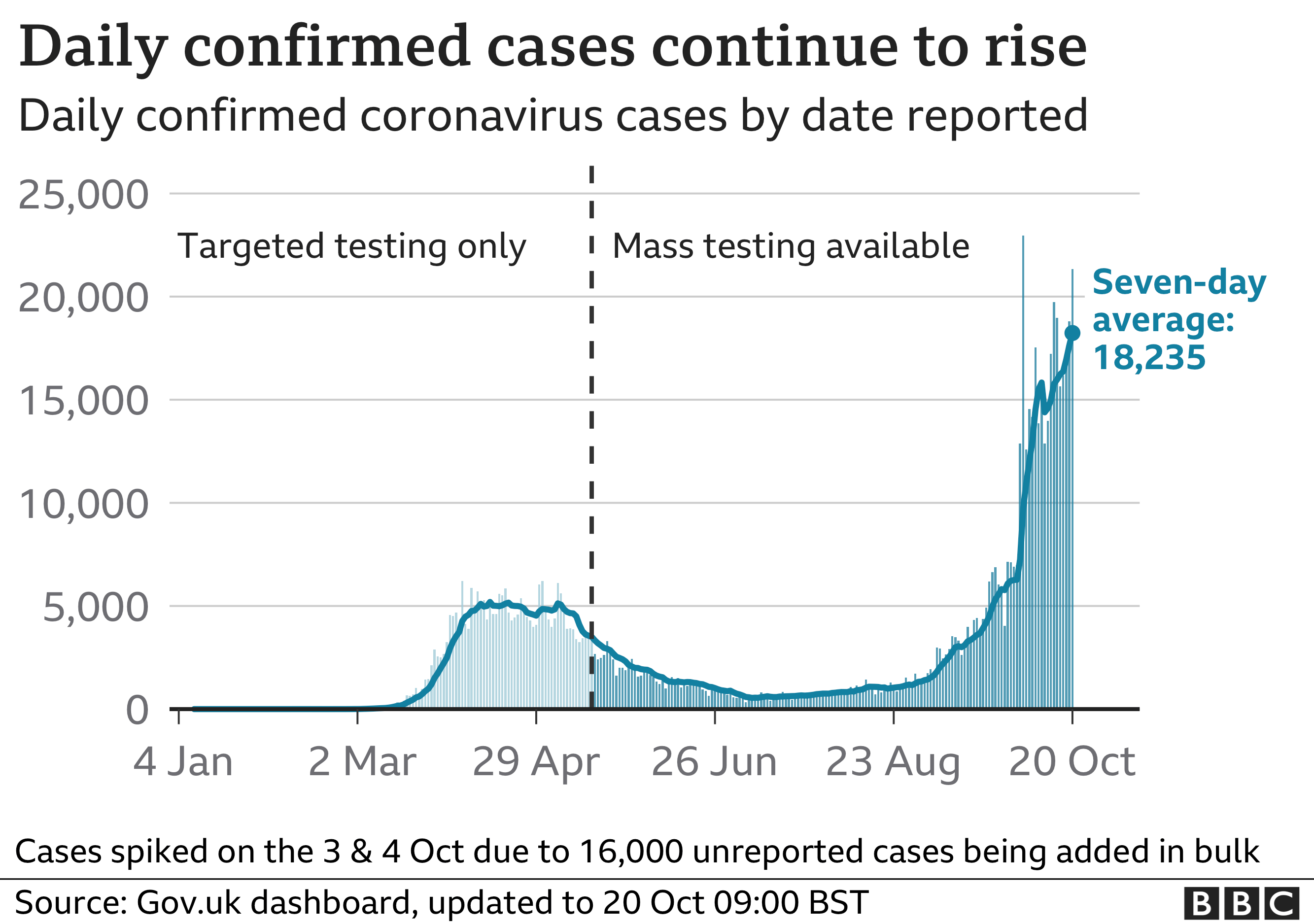 Chart showing daily confirmed cases