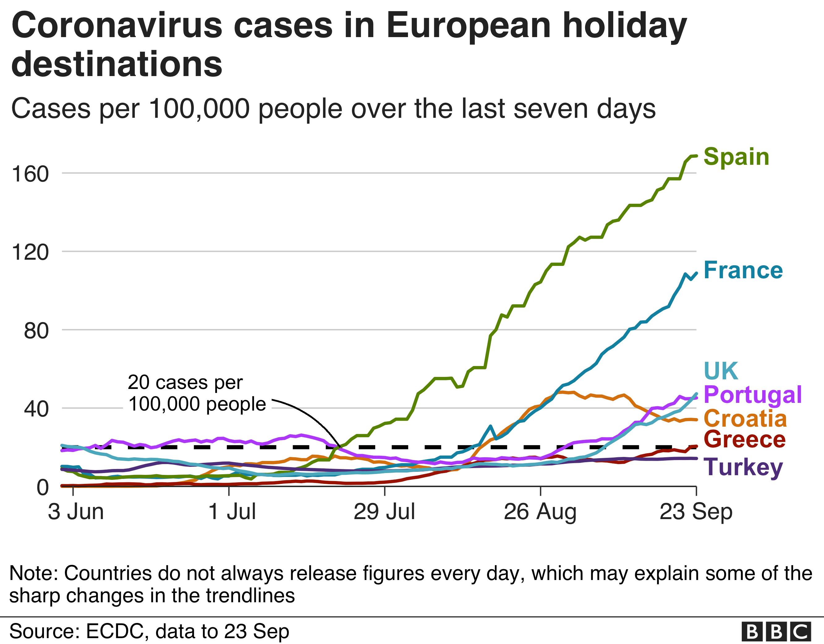 Cases in European destinations