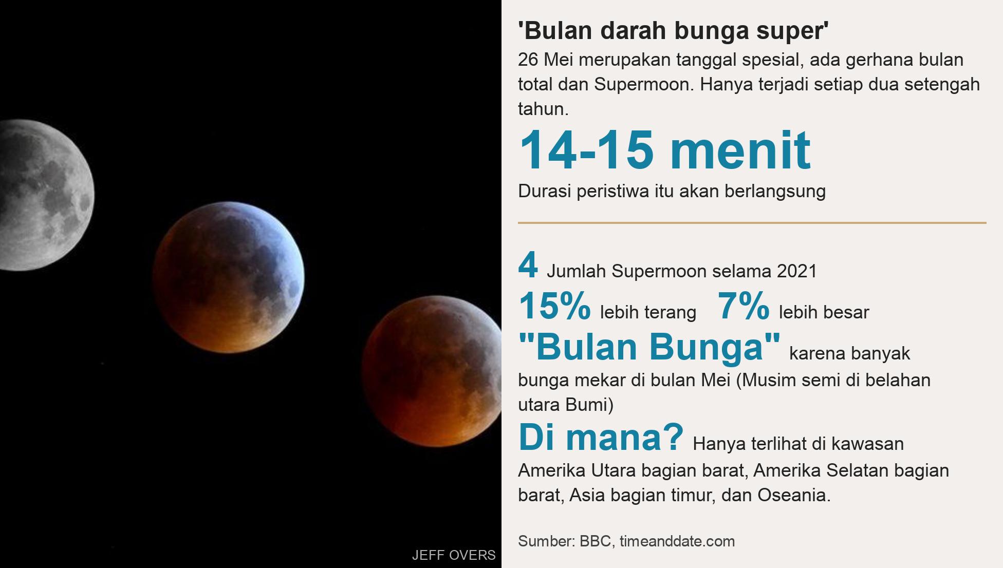 Gerhana bulan, super blood moon