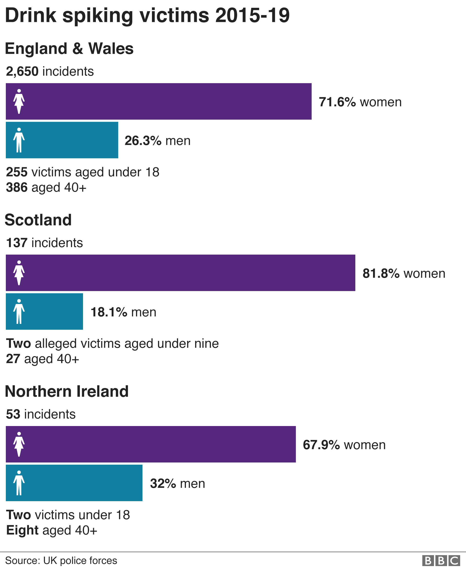 Bar graph showing the numbers of drink spiking victims between 2015 and 2019 in England and Wales. It shows of the 2,650 incidents 71.6% were women and 26.3% were men.