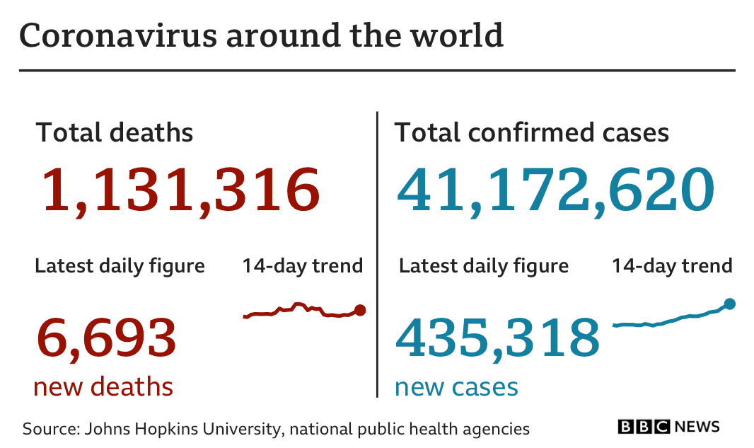 Statistics show there have now been 1,131,316 deaths worldwide, with 6,693 the latest daily figure. There were an additional 435,318 cases recorded and the total number of cases since the start of the pandemic now stands at 41,172,620.