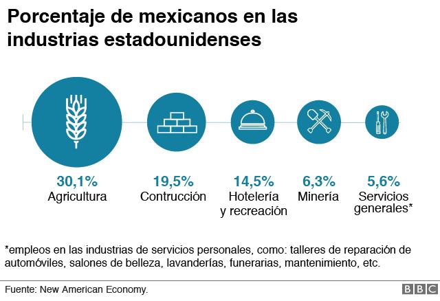 porcentaje de mexicanos en las industrias estadounidenses