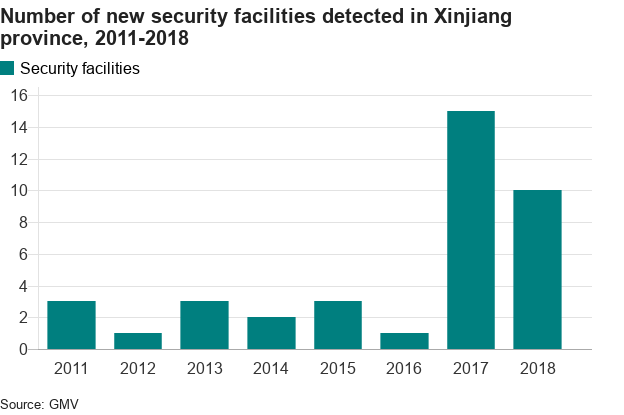 Number of new security facilities in Xinjiang 2011-2018 - chat shows big jump in 2017