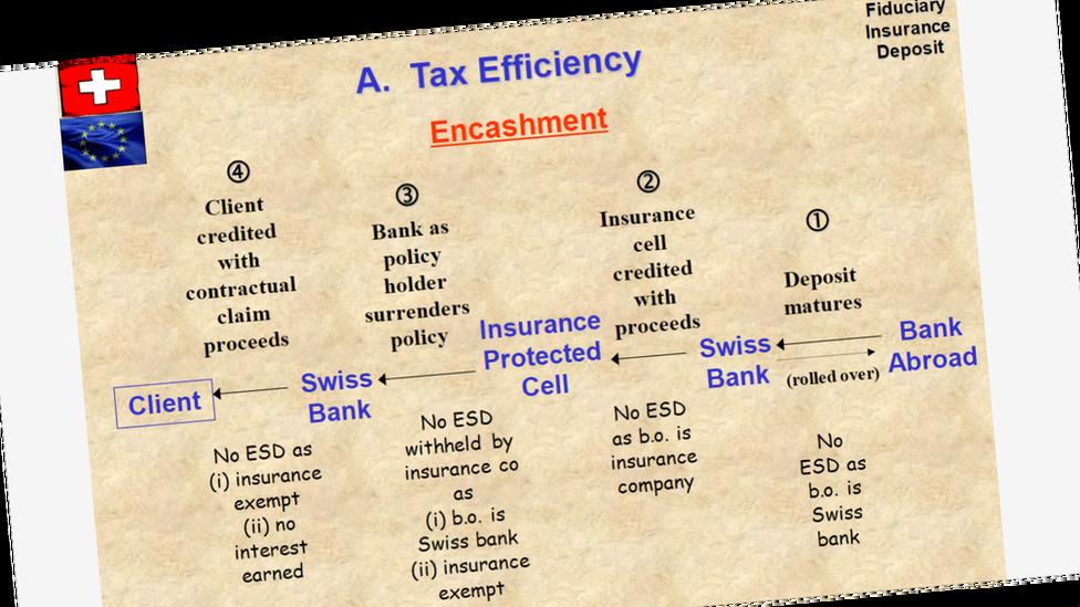 Slide presentation on EUSD