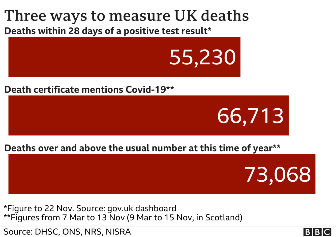 Chart shows three ways of measuring coronavirus deaths - government statistics count everyone who dies within 28 days of a positive test, the total is now 55,230; ONS stats include everyone where coronavirus was mentioned on the death certificate and that total is now 66,713, the final total includes all excess deaths over and above the usual number and that is now 73,068. Updated 24 Nov.