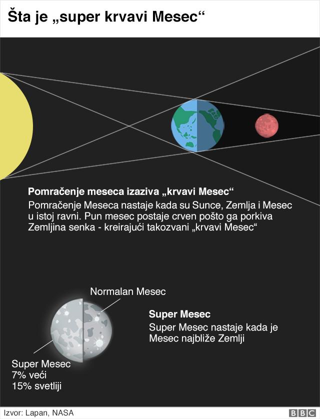 grafika pomračenja meseca