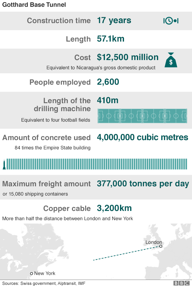 gotthard tunnel facts infographic