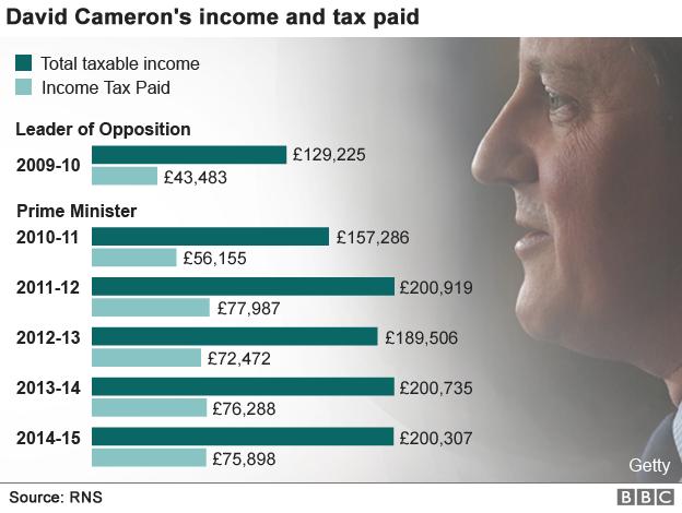 David Cameron income 2009-2015 datapic