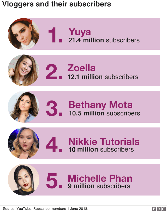 Chart ranking the top five beauty vloggers on YouTube in terms of number of suscribers.