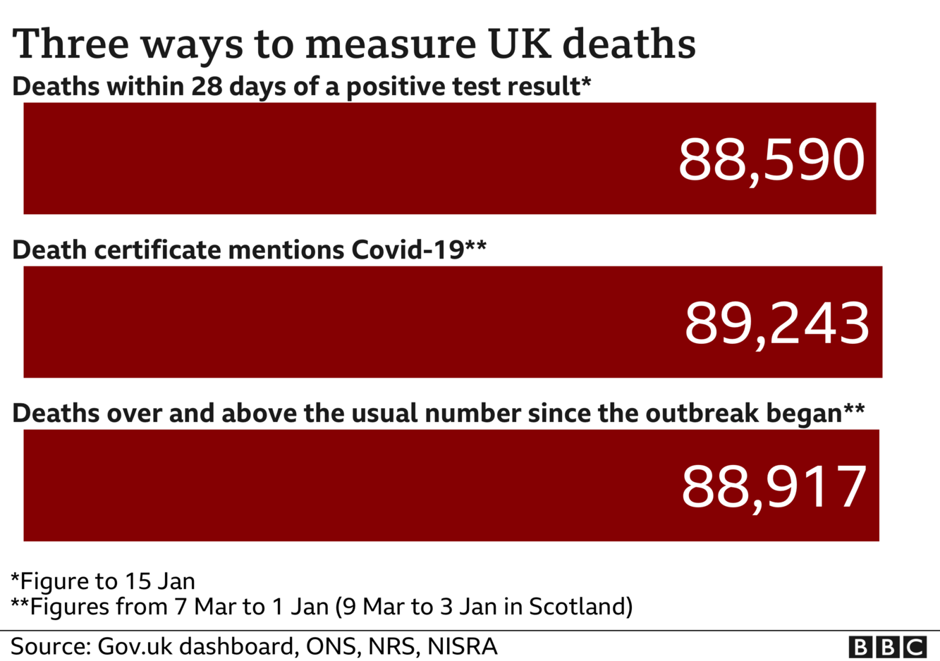 Chart showing three different totals for coronavirus deaths - the government measures all deaths within 28 days of a positive test, that total is 88,590. The ONS includes all deaths where coronavirus was mentioned on the death certificate, that total is 89,243 and the final total includes all deaths over and above the average for the time of year and that total is now 88,917