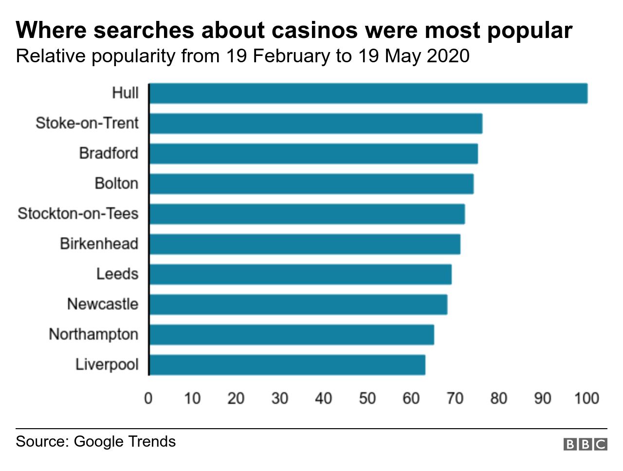 Biggest Online Gambling Companies Uk