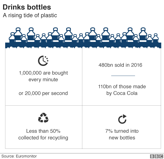 Graphic showing the rising number of plastic drinks bottles thrown away