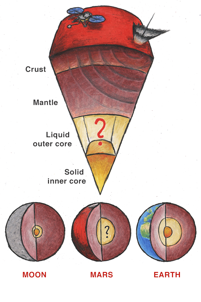 Illustration: InSight will measure seismic waves, which propagate through the subsurface after meteorite impacts. Mars has a crust and a mantle, but its core remains unknown. The Moon is shown to have a small inner and outer core, with Earth having a larger one.