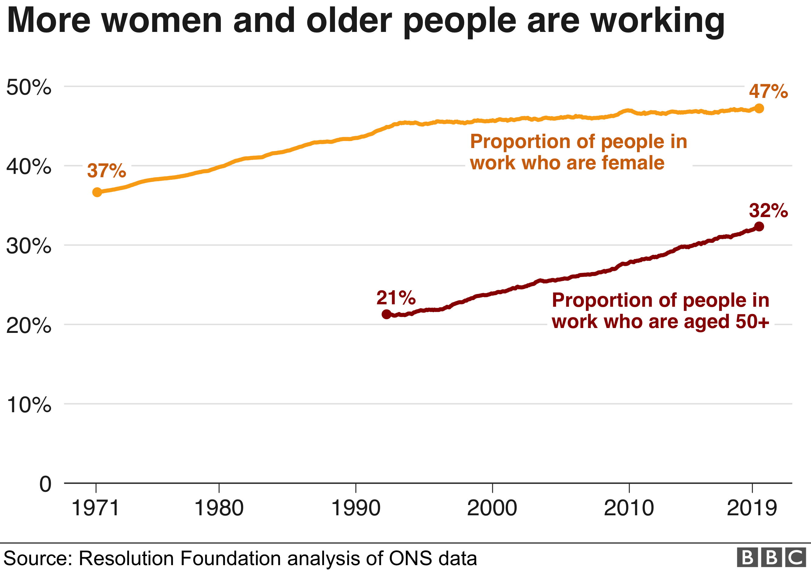 More women and older people are working