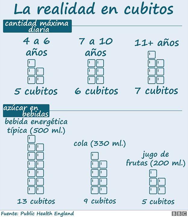 Gráfico sobre azúcar