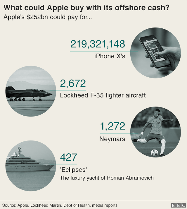 Graphic: What could Apple buy with its $252bn offshore cash? It amounts to 219,321,148 iPhone X's, 2,672 Lockheed F-35 fighter aircraft, 1,272 Neymars and 427 'Eclipses' - the private yacht of Roman Abramovich
