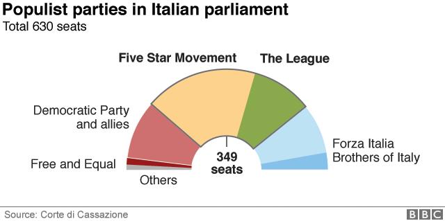 Populist parties in Italian parliament