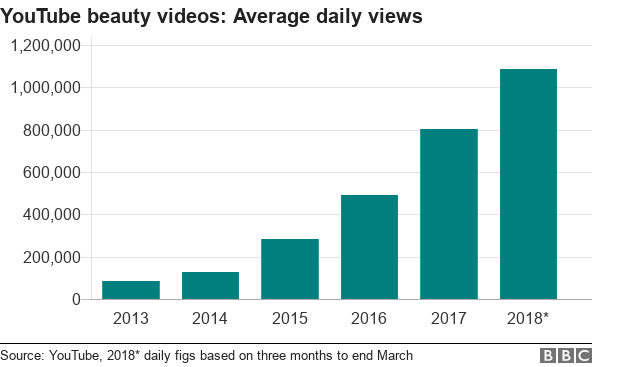 Chart sowing the average number of views per day of YouTube beauty videos from 2013 to 2018