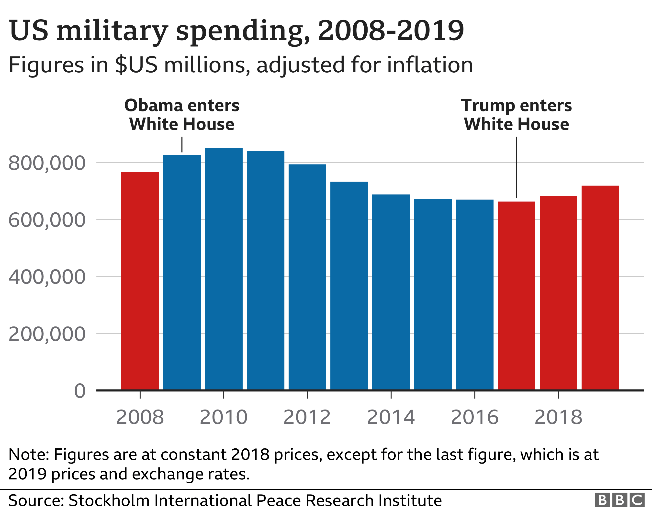 Where Is President Trump Spending Christmas 2020 US election 2020: Has Trump kept his promises on the military
