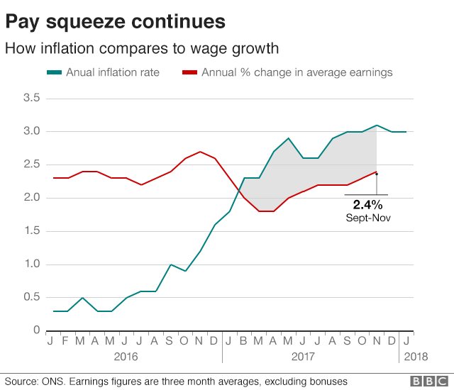 Pay vs. Inflation chart