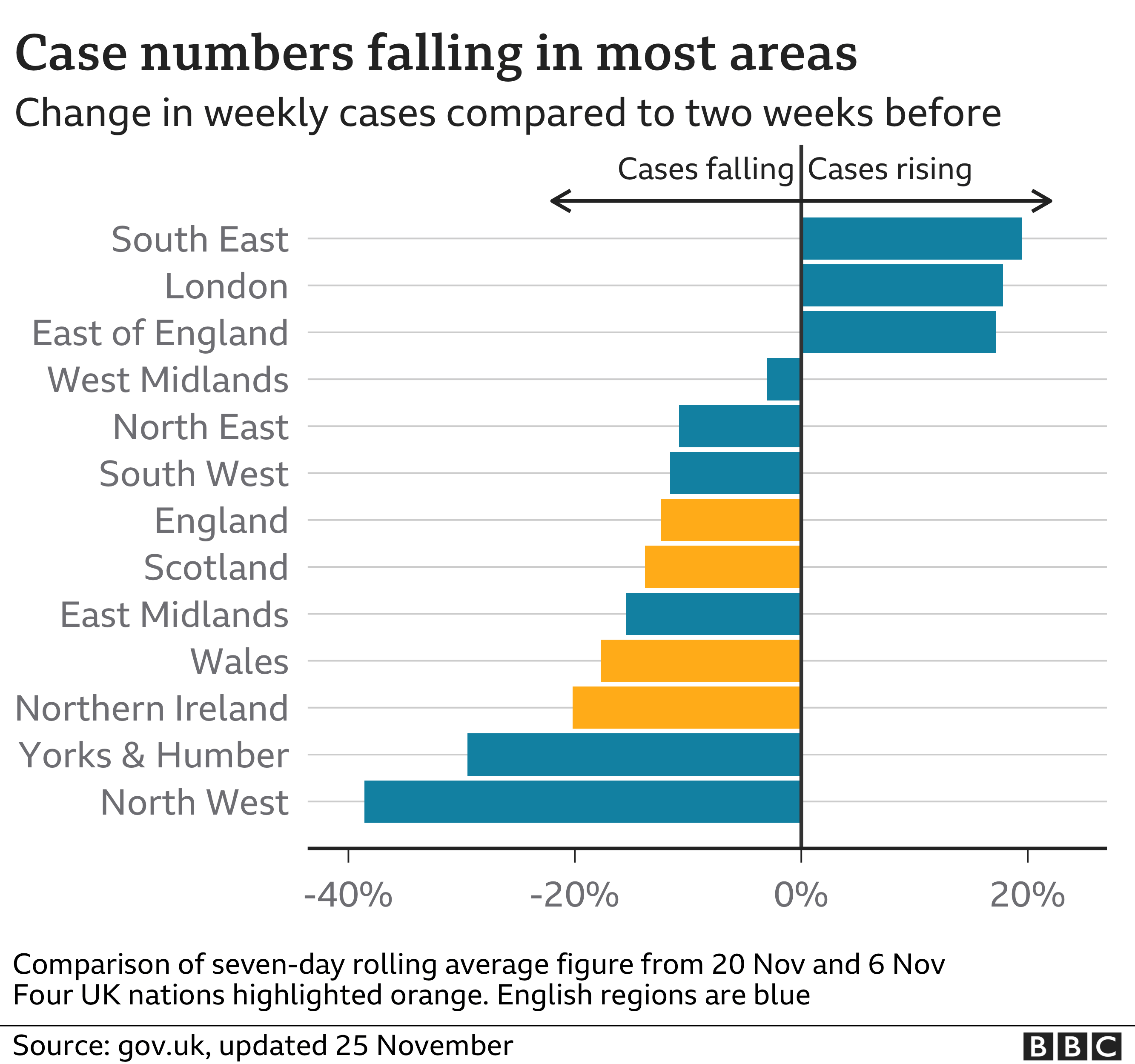 Chart showing how case numbers are falling in most regions