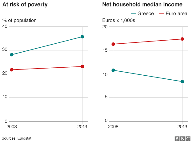 Chart showing falling incomes in Greece