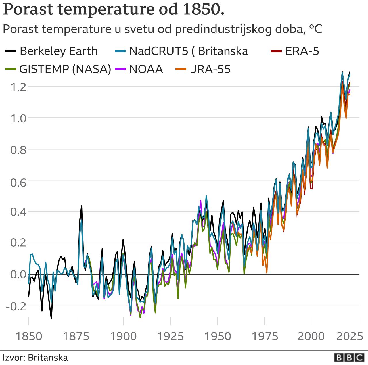 Porast temperature