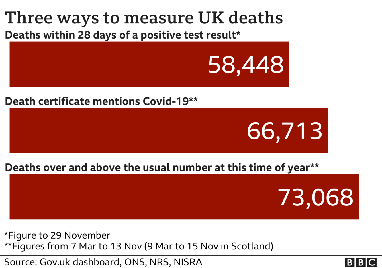 Chart shows three ways of measuring coronavirus deaths - government statistics count everyone who dies within 28 days of a positive test, the total is now 58,448; ONS stats include everyone where coronavirus was mentioned on the death certificate and that total is now 66,713, the final total includes all excess deaths over and above the usual number and that is now 73,068. Updated 30 Nov.