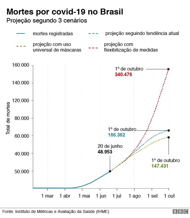 gráfico com cenários para o brasil na pandemia