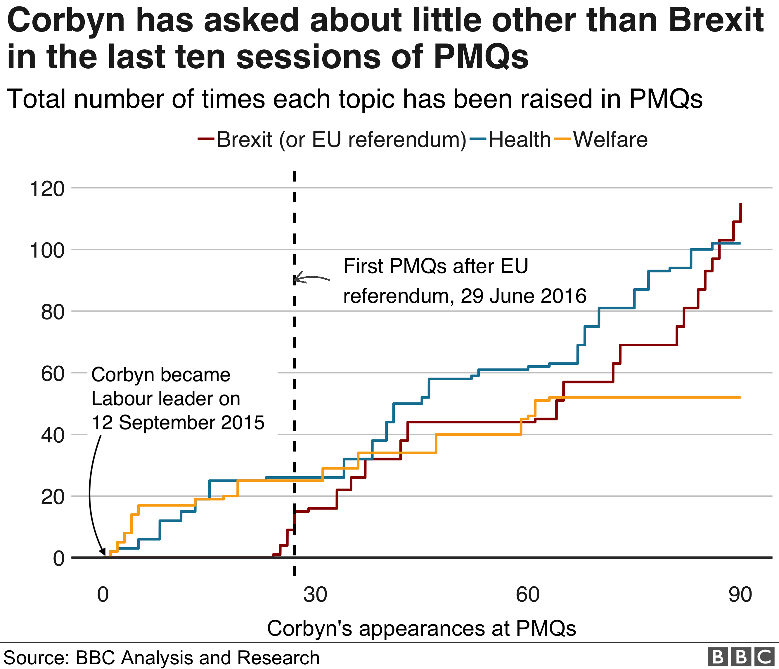 Graph showing Corbyn's PMQs appearances