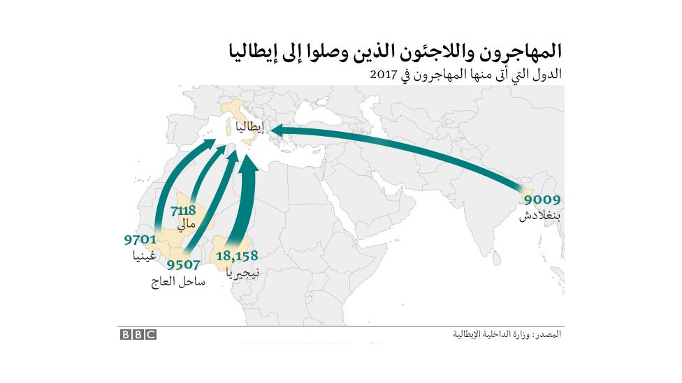 عدد اللاجئين والمهاجرين الذين وفدوا إلى إيطاليا