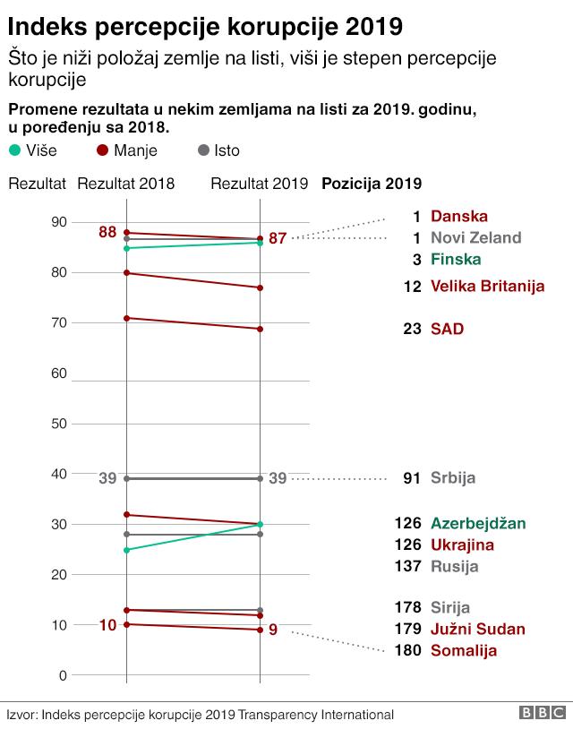 indeks percepcije korupcije