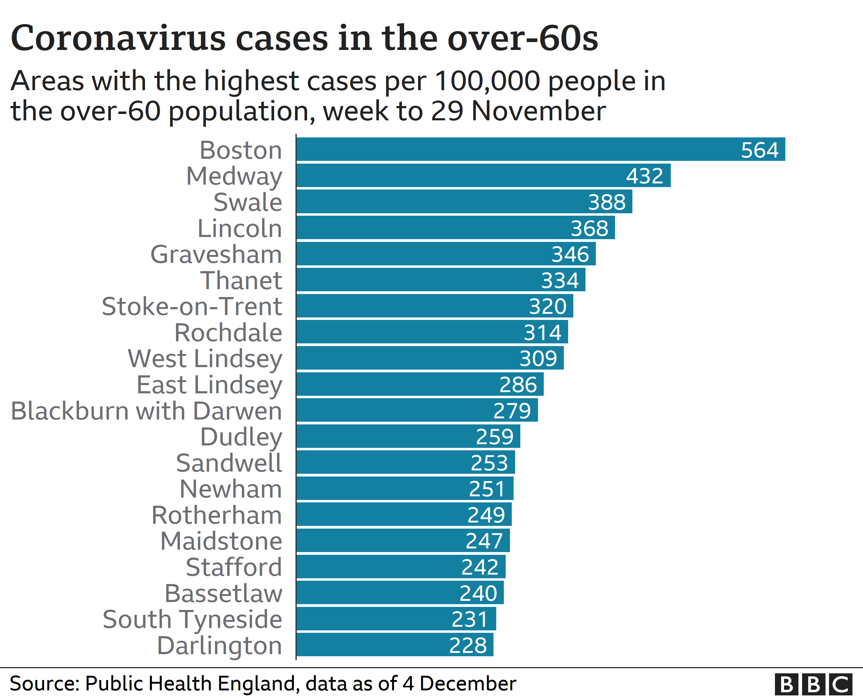 Chart showing areas with highest case rates in over-60s