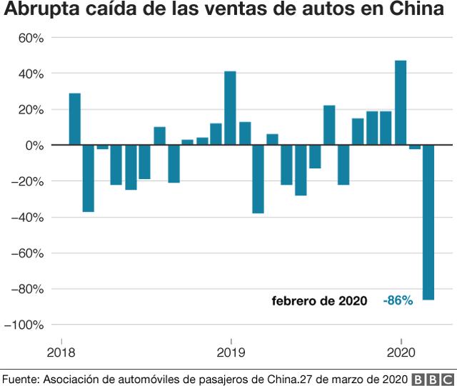 Abrupta caída de las ventas de autos en China tras el brote del coronavirus