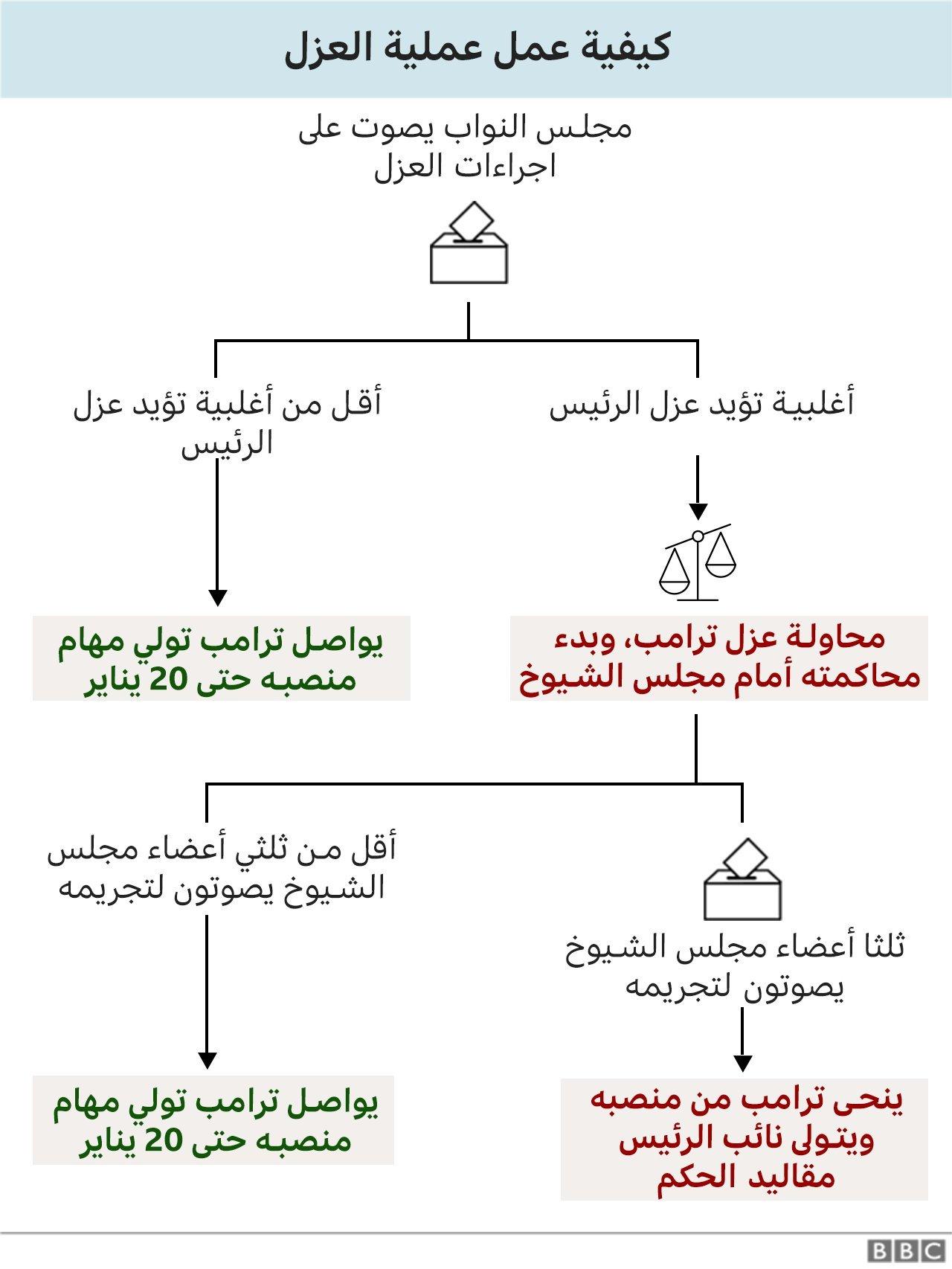 كيفية عمل إجراءات عزل الرئيس