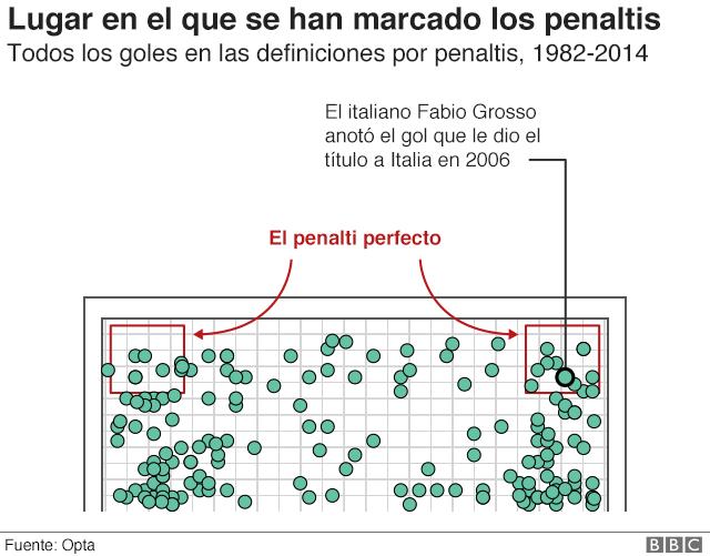 Gráfico que muestra por donde han entrado todos los goles que se han marcado en las definiciones por penales en la Copa del Mundo.